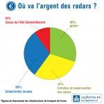 Combien ont rapporté les radars à l'état en 2013 ?