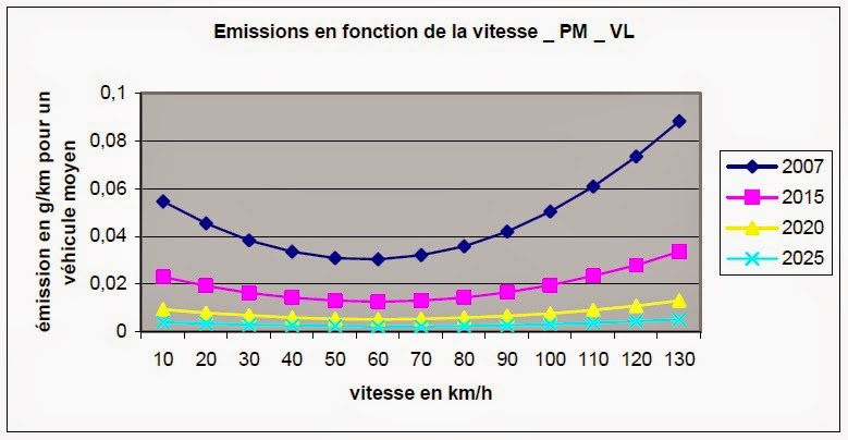 pollution à 30km/h comparaison 50