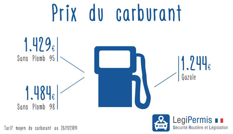 Le prix du carburant en baisse fin 2014
