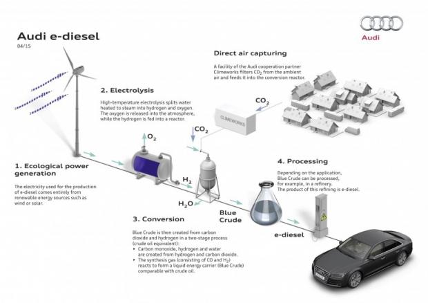 procédé de fabrication de l'e-diesel