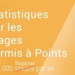 Nombre de stages permis à points en France