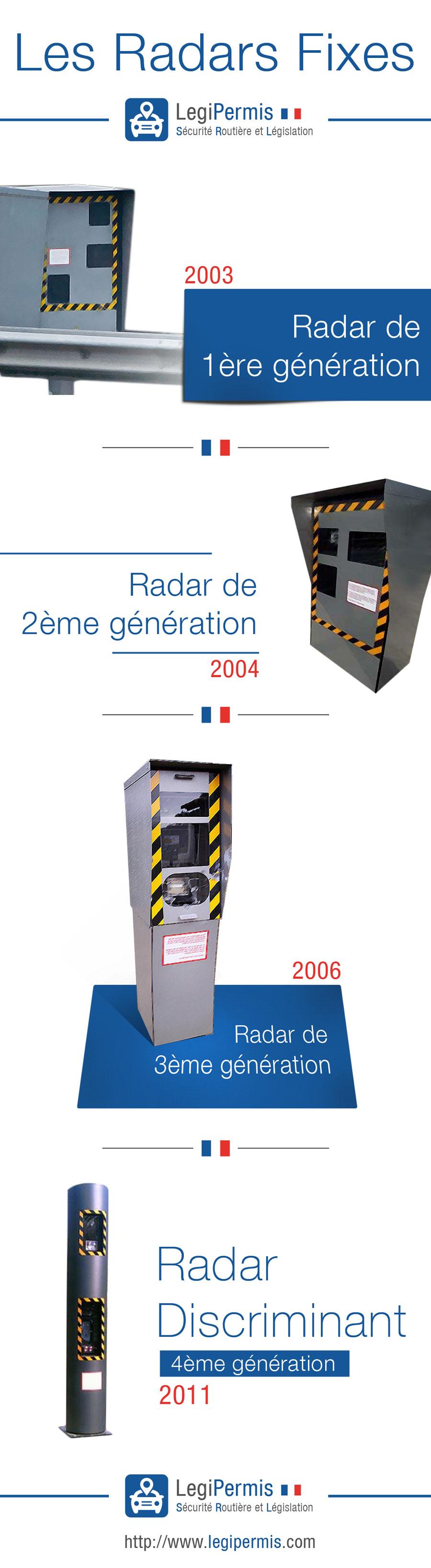 les radars fixes en image