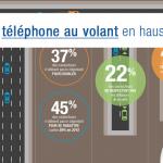 L'usage du téléphone encore en hausse en 2016