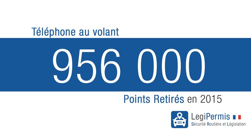 956 000 points retirés en 2015 à cause du téléphone au volant