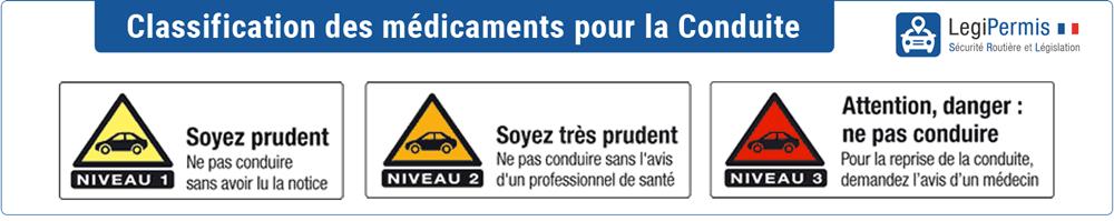 niceau classification médicaments dangereux pour la conduite sur la route