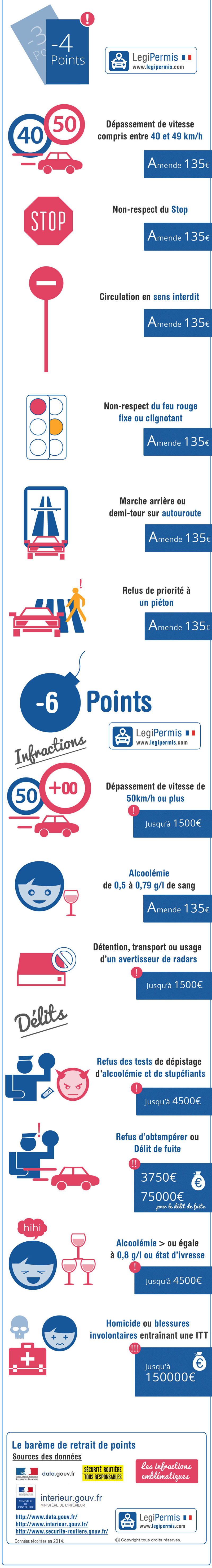 infographie perte de points infractions 4 à 6 points