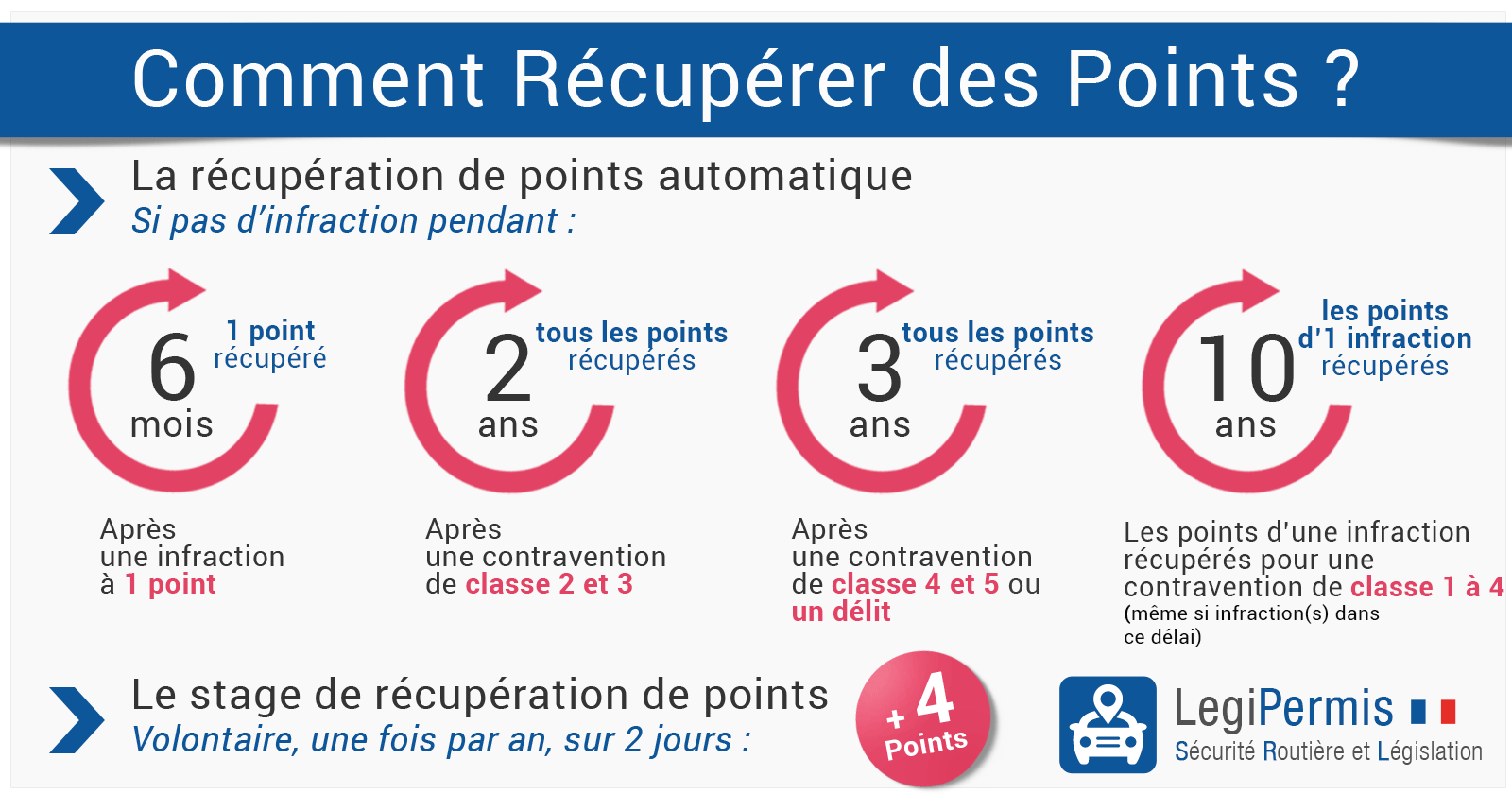r cup ration de points du permis de conduire legipermis