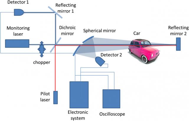 Le Radar D Alcool Par Rayon Laser Legipermis