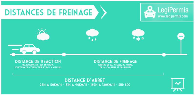 les distances de freinage sur pluie sec et abs legipermis. Black Bedroom Furniture Sets. Home Design Ideas