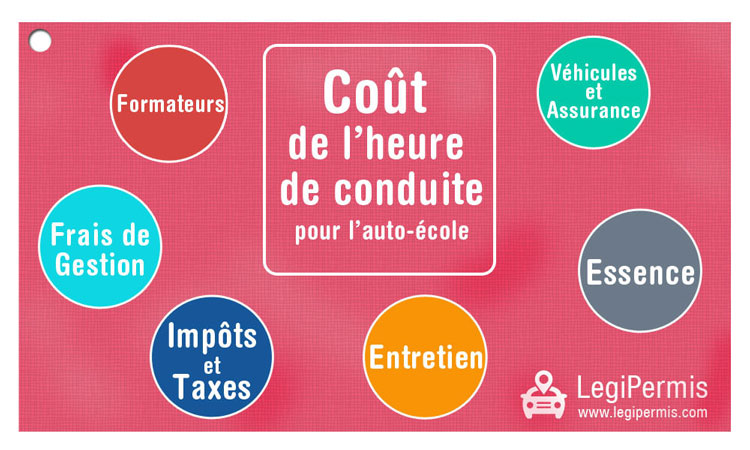 Co t du permis d 39 apr s l 39 auto cole c e c a maurepas for Cout permis a