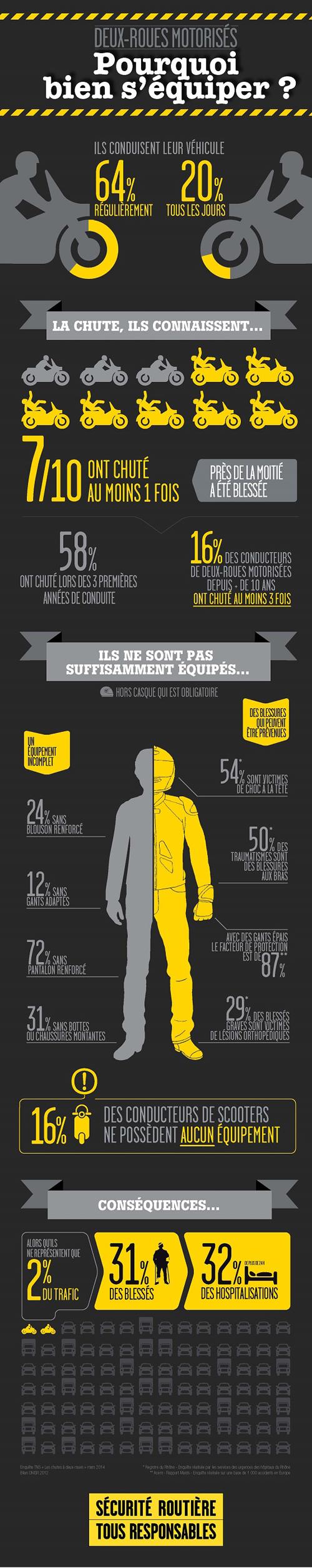 Sécurité routière Infographie-2rm-pourquoi-bien-s-equiper