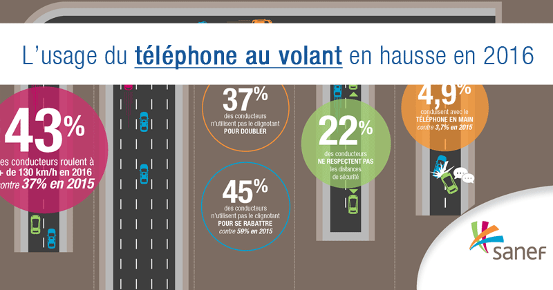 téléphone au volant en hausse en 2016, étude SANEF