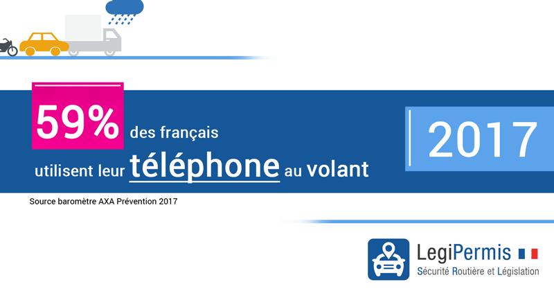 59% des français utilisent leur téléphone au volant
