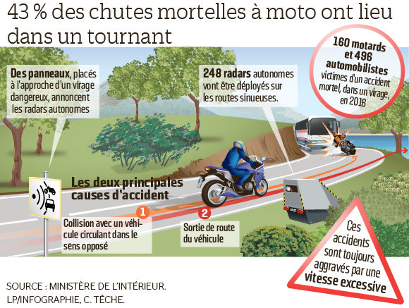 radar dans les virage, accident à moto