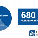 Près de 700 000 conducteurs sans permis en France