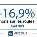 Sécurité routière : -16,9% de morts en avril 2019 !