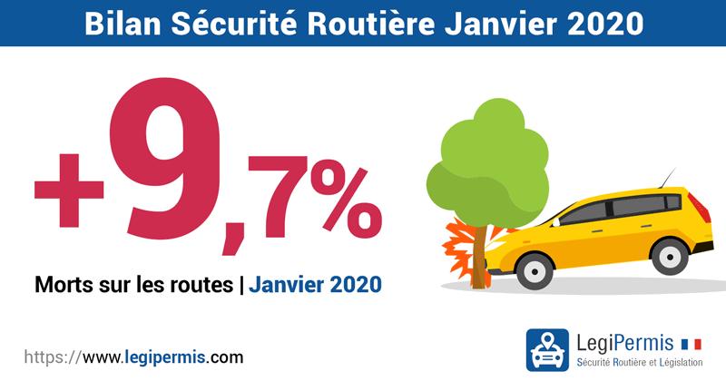 +9,7% de morts sur les routes en Janvier 2020