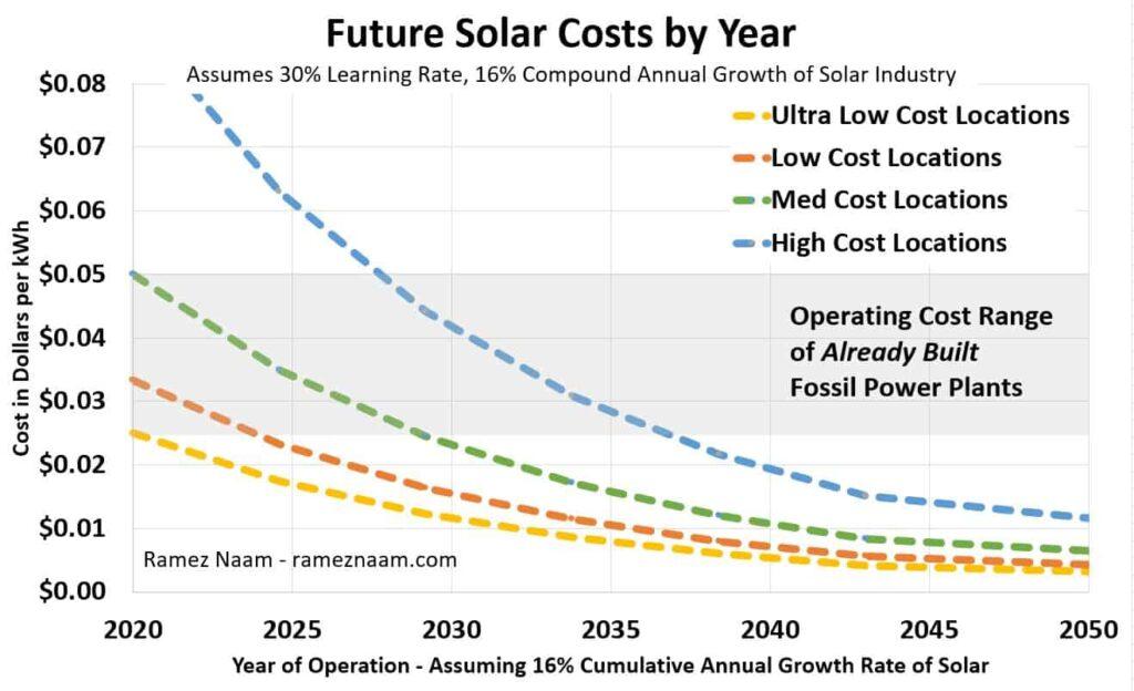 Evolution du coût de l'énergie solaire, prévision jusqu'en 2050.