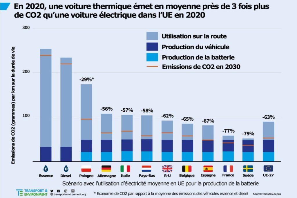 Emission de CO2 pour la voiture électrique, comparatif des pays européens.
