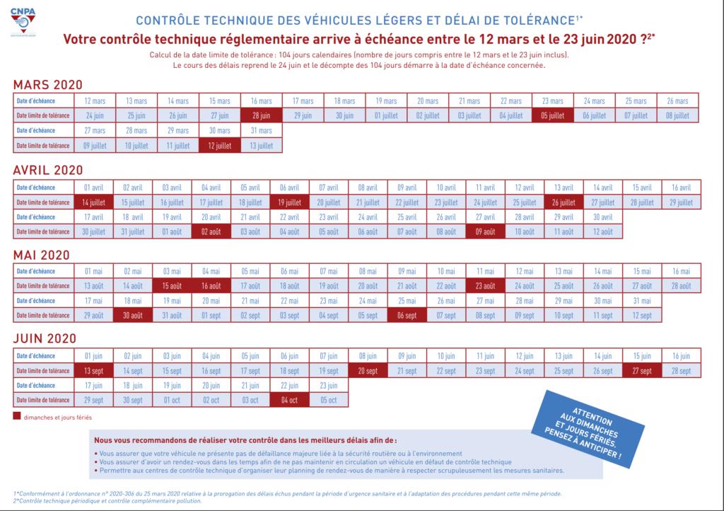 Tableau des délais de tolérance du contrôle technique du fait de la situation du COVID-19