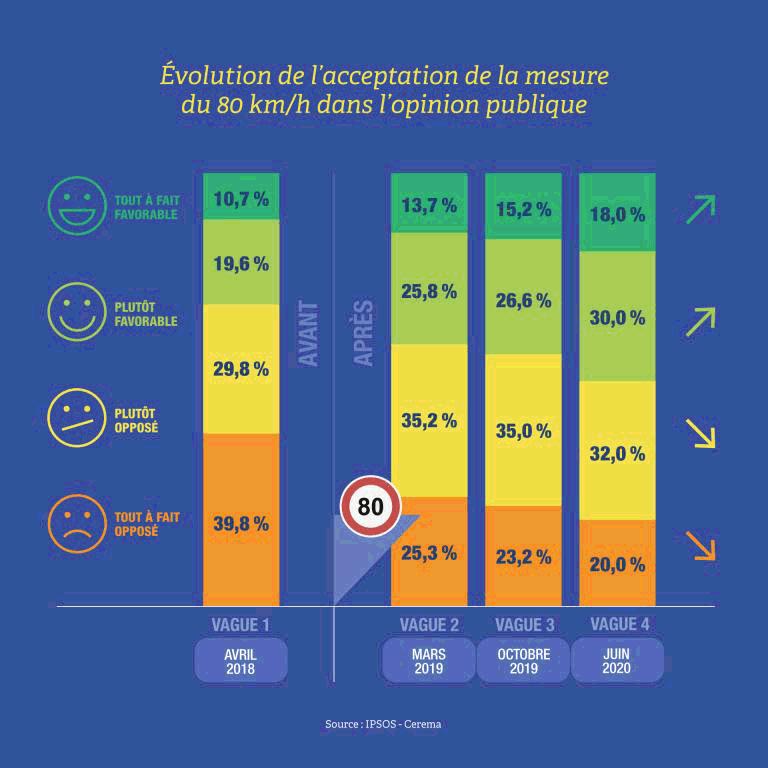 1 français sur 2 est pour la limitation de vitesse à 80km/h sur les routes en juin 2020, ils n'étaient que 30% en avril 2018.