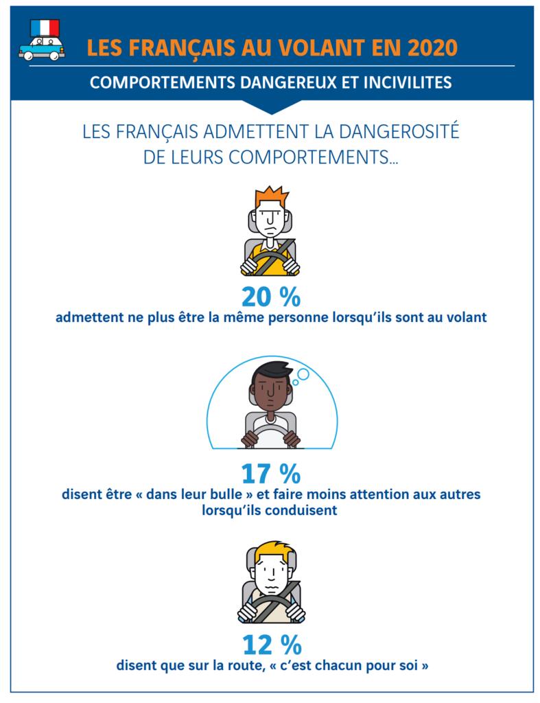 Comportement des français au volant, sondage IPSOS VINCI autoroutes juillet 2020