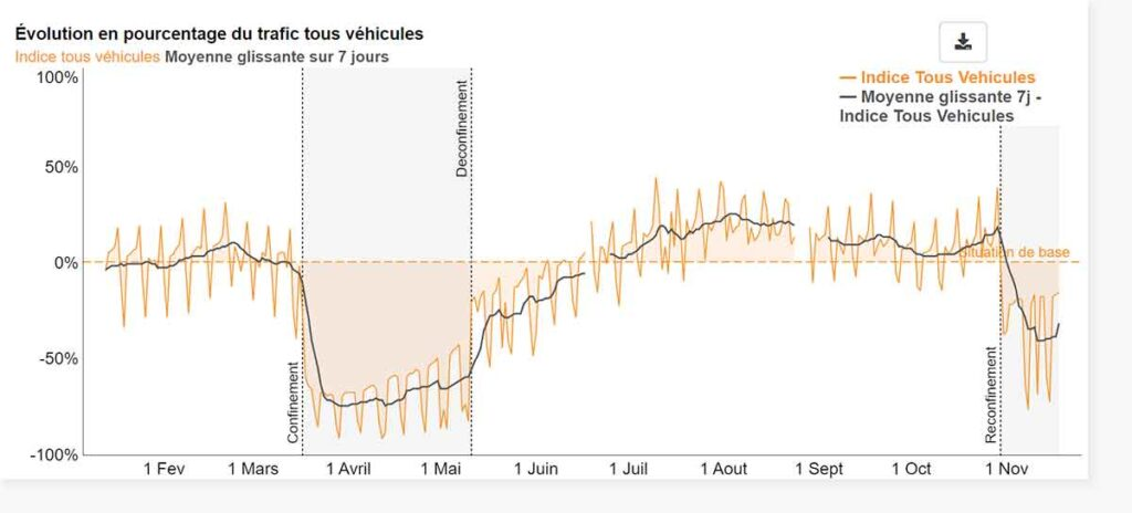 Evolution du trafic routier en France pendant les périodes de confinement du COVID-19 d'après l'agence Cerema