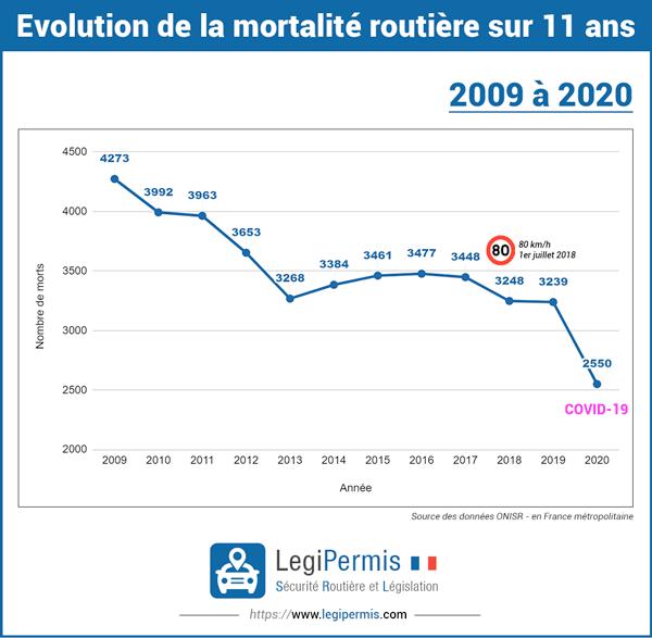 Evolution du nombre de morts sur les routes de France de 2009 à 2020 dans le contexte du COVID-19.