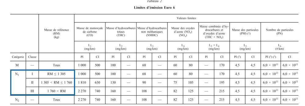 Annexe 1 du règlement européen (CE) n° 715/2007 concernant la norme euro 6 et la classification des véhicules selon la masse de référence.