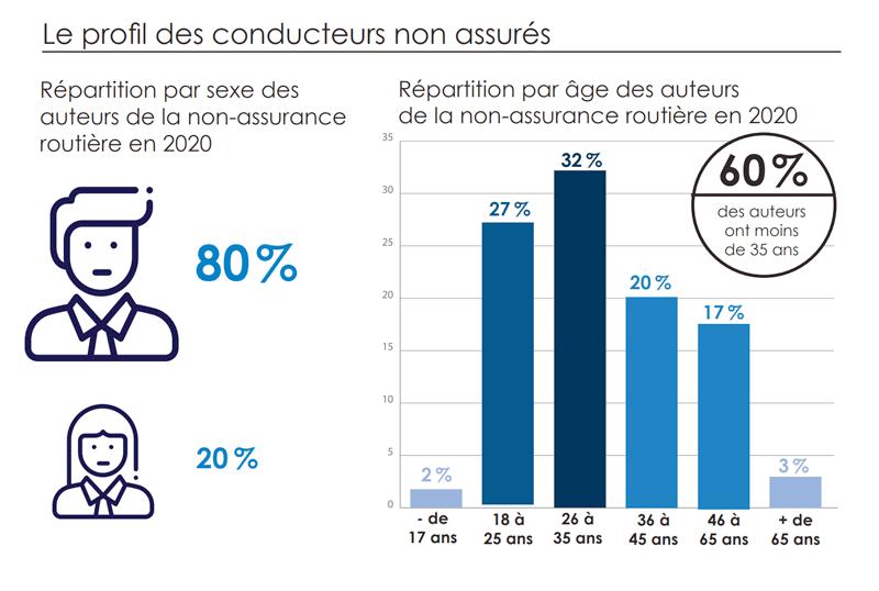 Profil des conducteurs non-assurés en France impliqués dans des accidents de la route