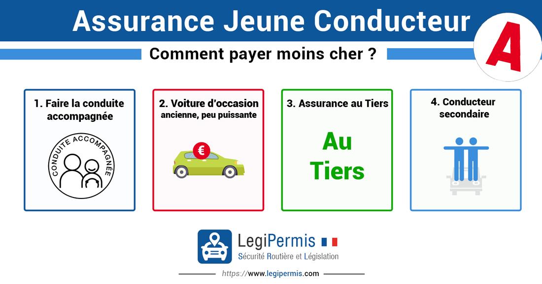 assurance jeune conducteur : comment payer moins cher ?