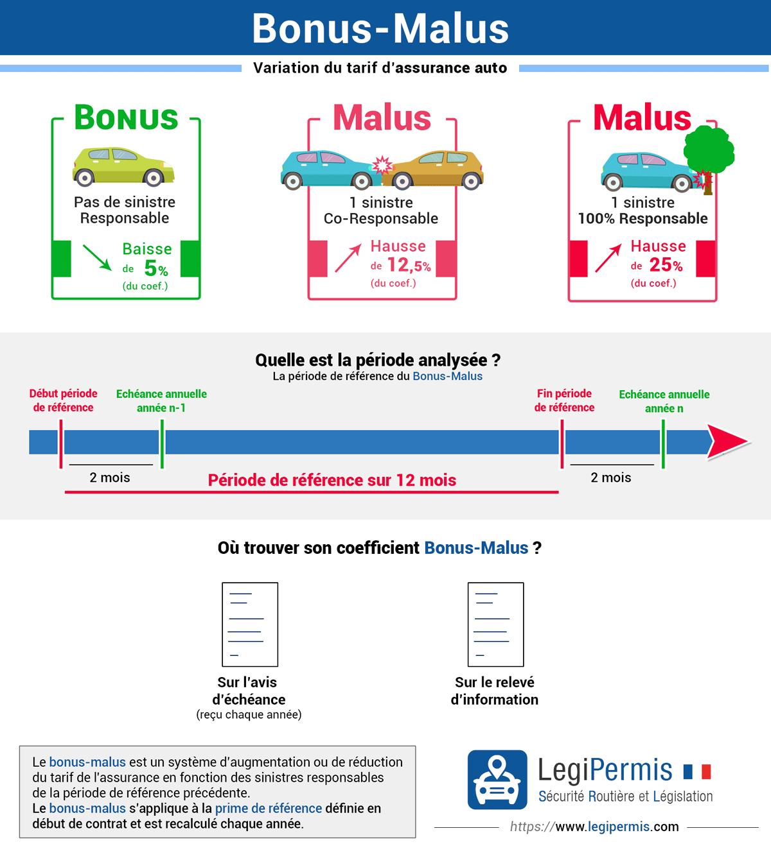 bonus malus : calcul du coefficient