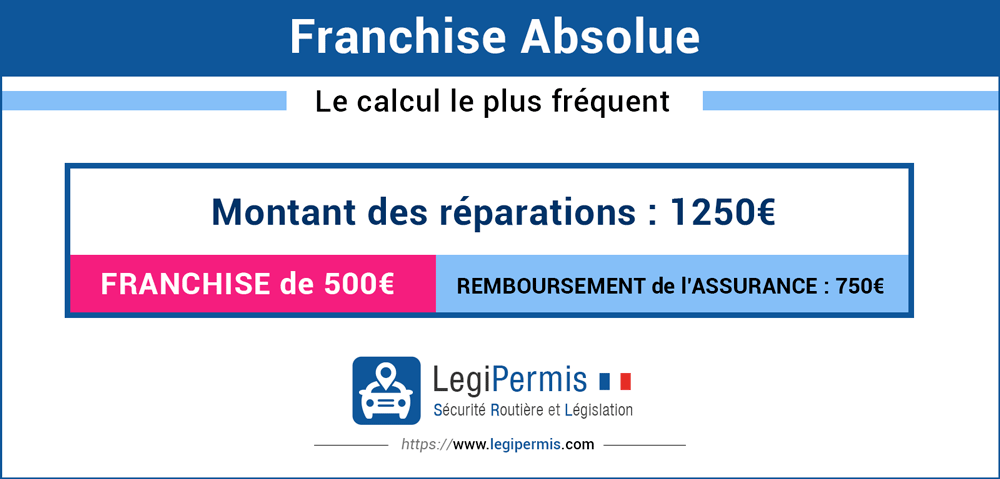 franchise absolue : le fonctionnement du calcul