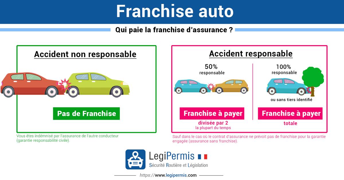 Franchise d'assurance auto : qui paie ?