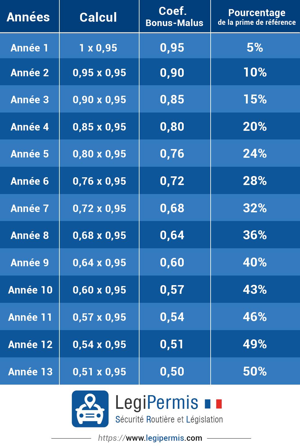 tableau calcul du bonus malus