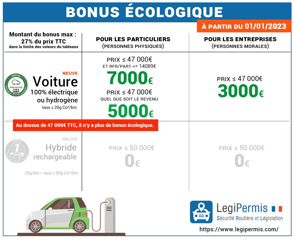 Bonus écologique 2021 : montants et conditions jusqu'au 30 juin 2021