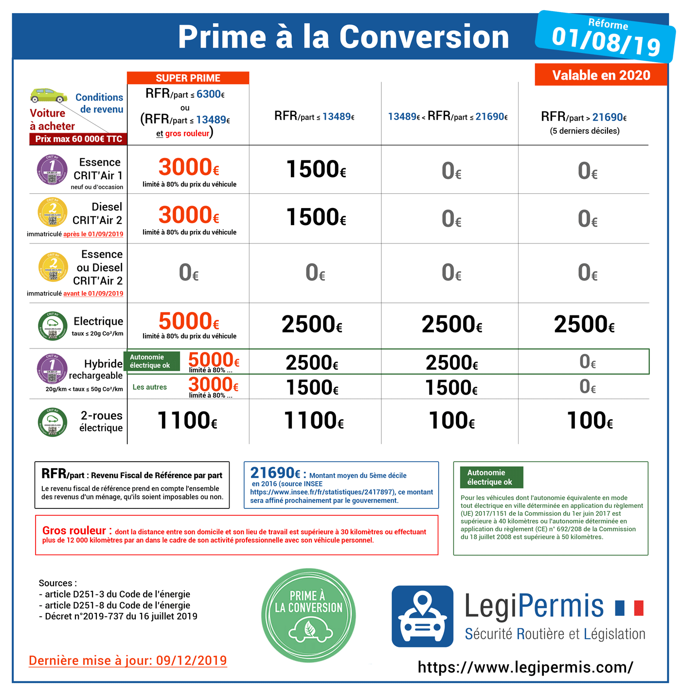 prime à la conversion conditions