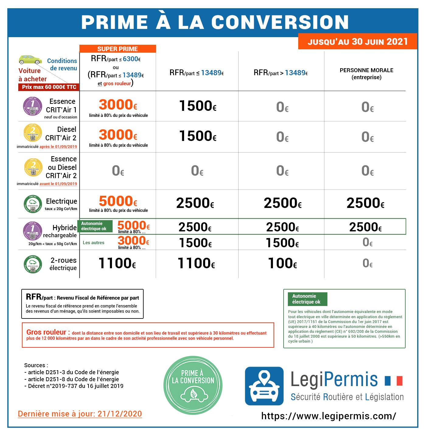 Nouvelles conditions prime à la conversion à jusqu'au 30 juin 2021