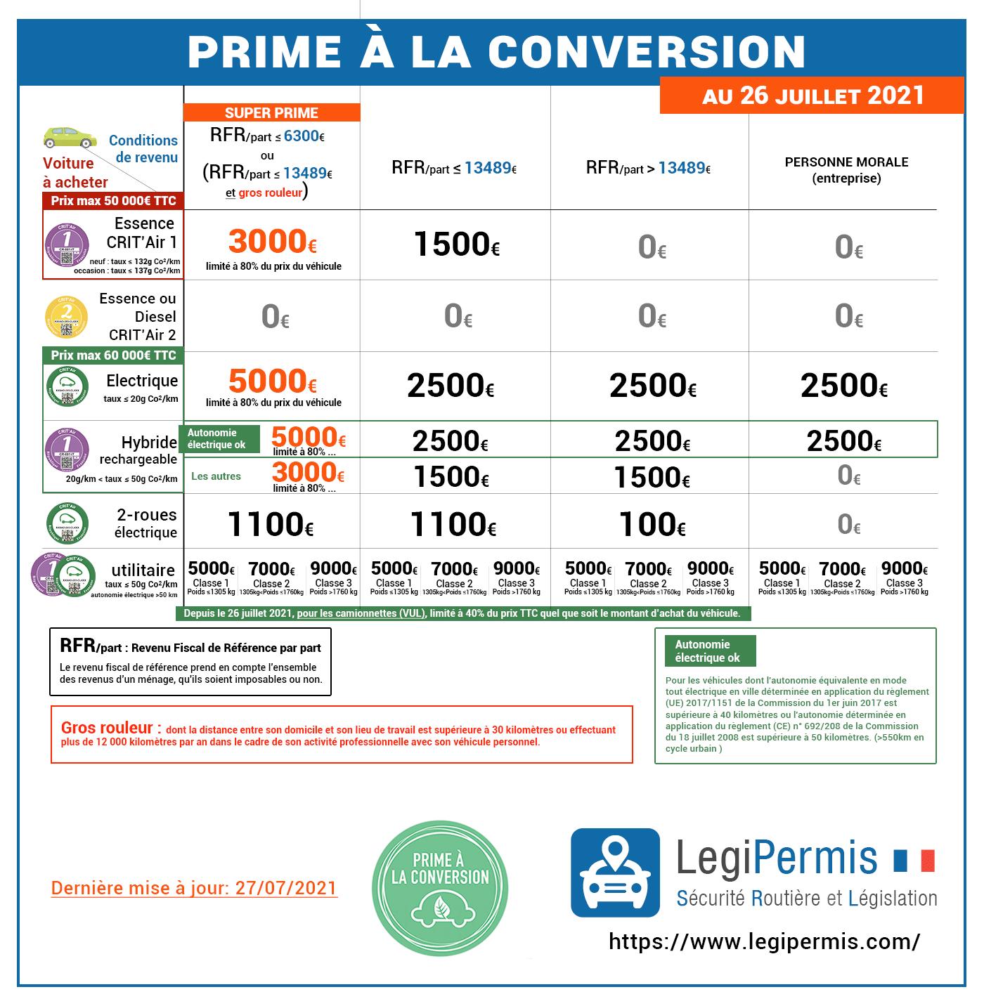 Nouvelles conditions prime à la conversion à partir du 1er juillet 2021