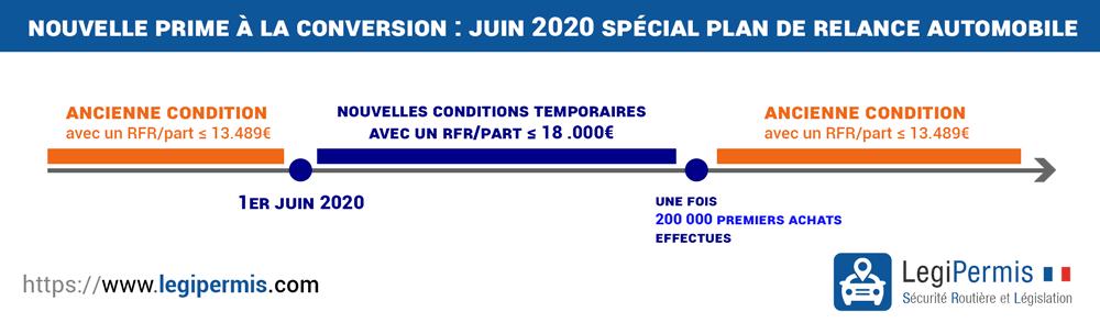 Prime à la conversion juin 2020 spécial plan de relance auto Macron