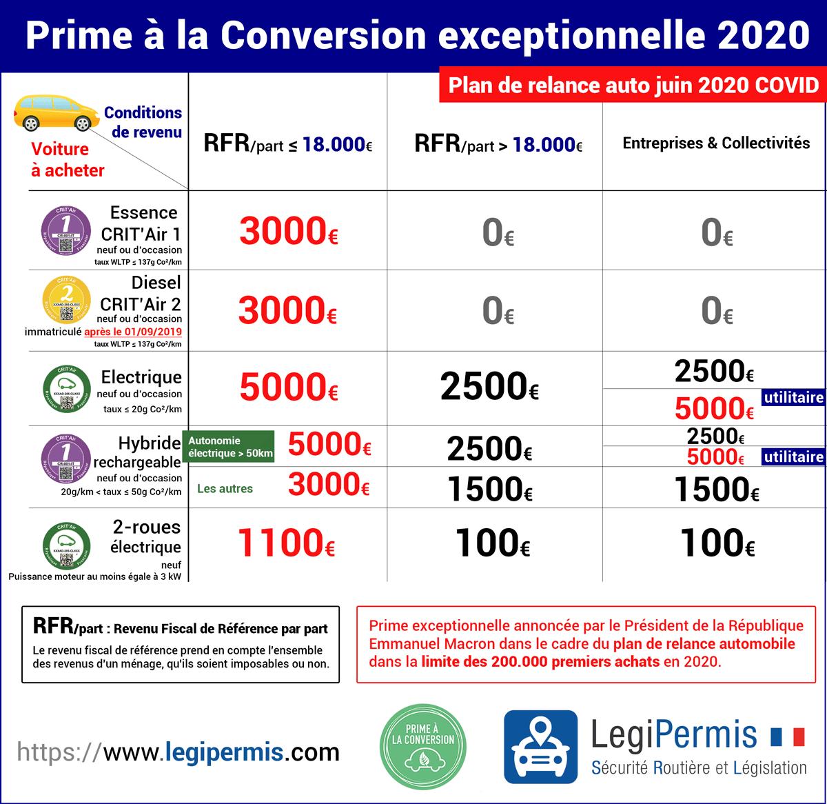 Nouvelle prime à la conversion annoncée par Emmanuel Macron en juin 2020, montants et conditions