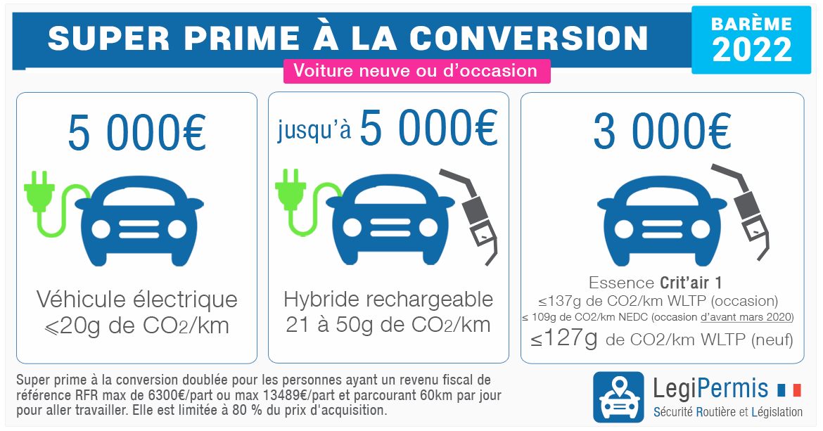 Prime à la conversion voiture occasion : 5000€ en 2020 ...