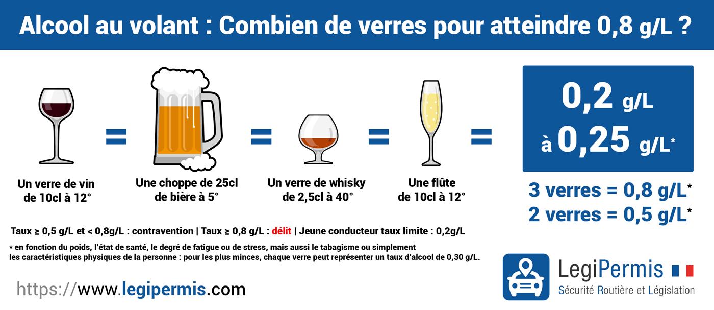 0,8 g/L d'alcool : combien de verres ?
