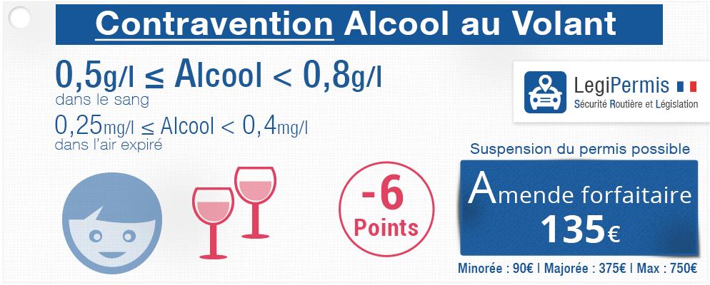 Alcool au volant : contravention perte de points et amende