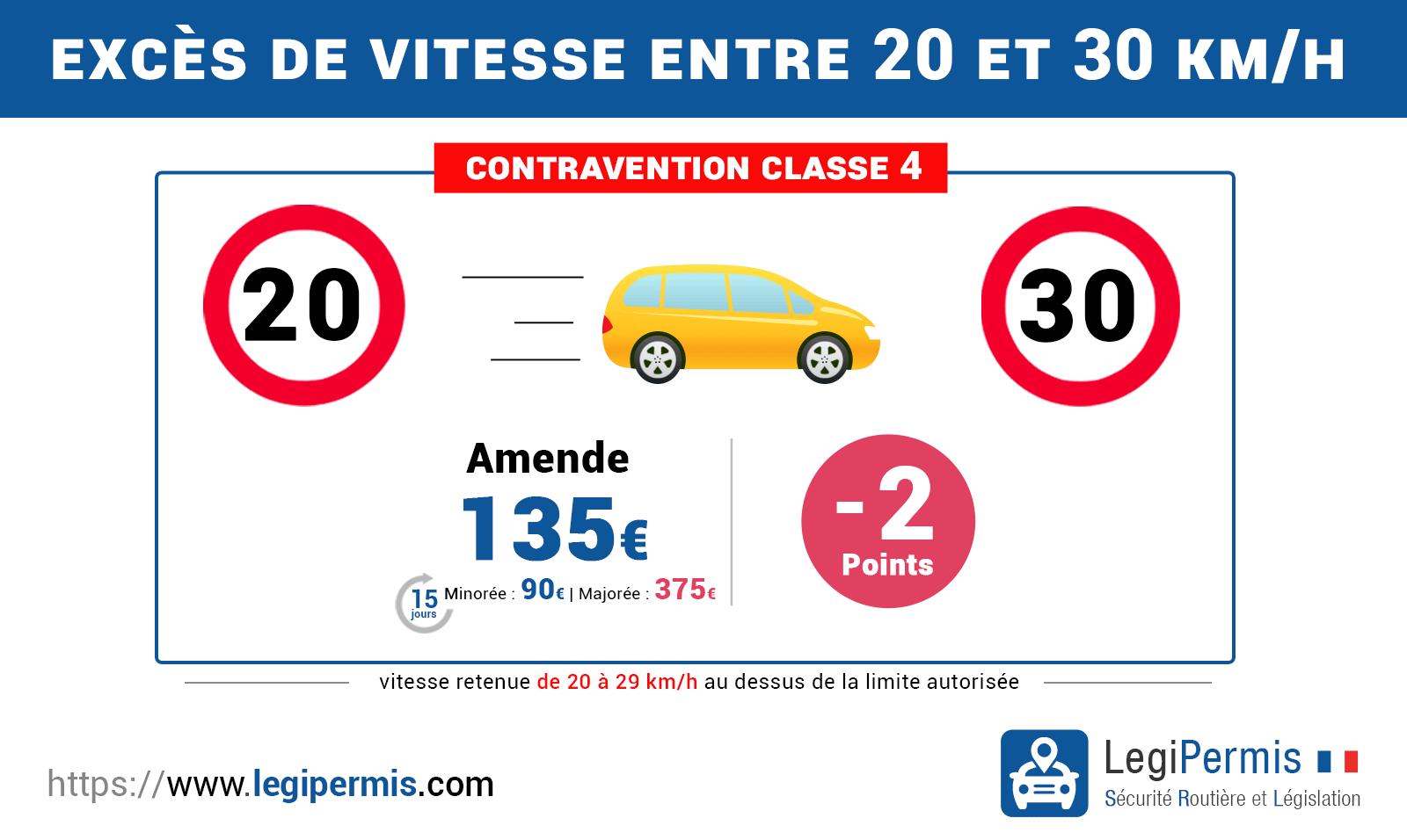 Excès de vitesse supérieur à 20 km/h et inférieur à 30 km/h, les sanctions : amende, retrait de point