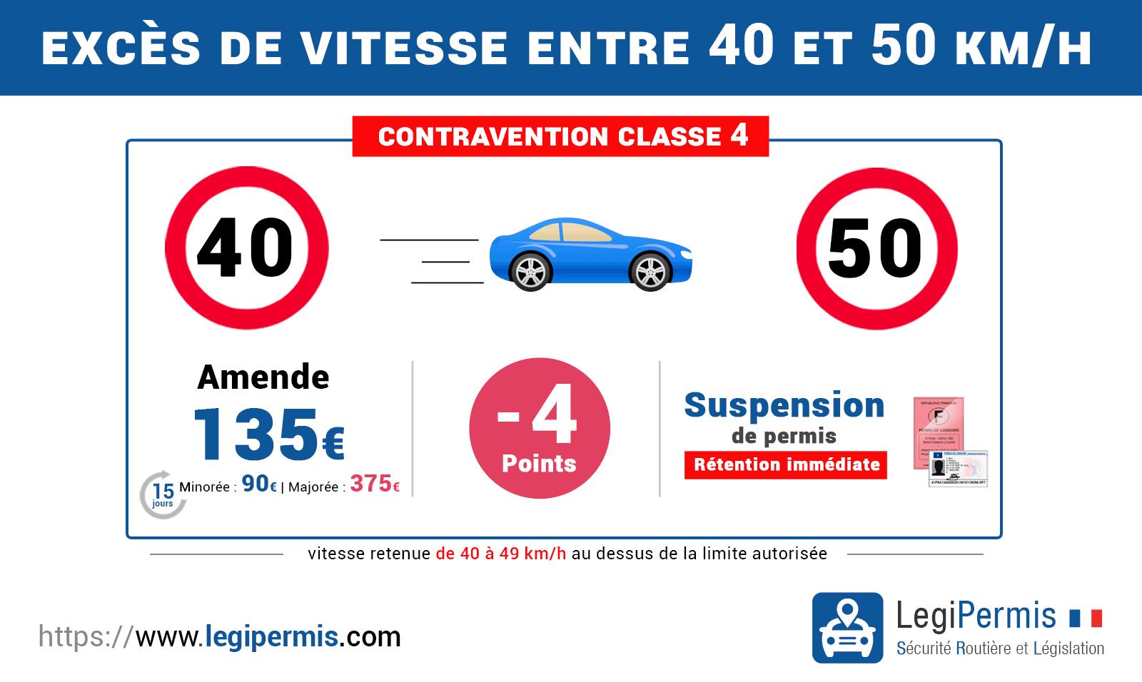 Excès de vitesse supérieur à 40km/h et inférieur à 50km/h : sanctions, amende et perte de points