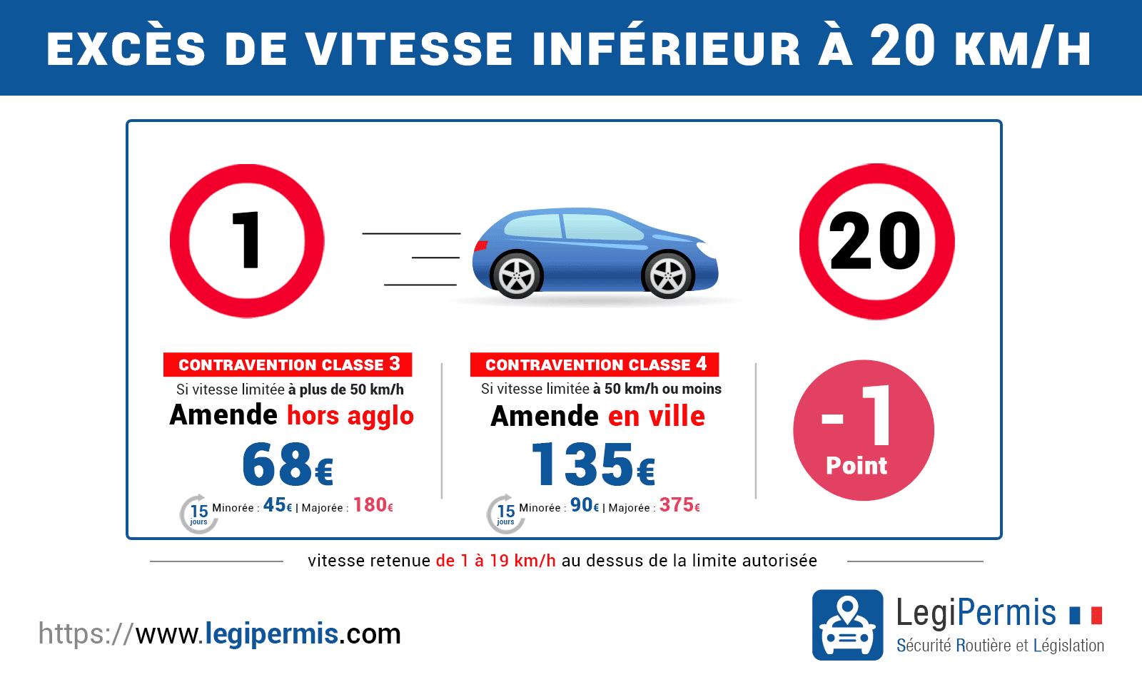 Excès de vitesse inférieur à 20 km/h en ville ou hors agglomération : sanctions, amende et retrait de point