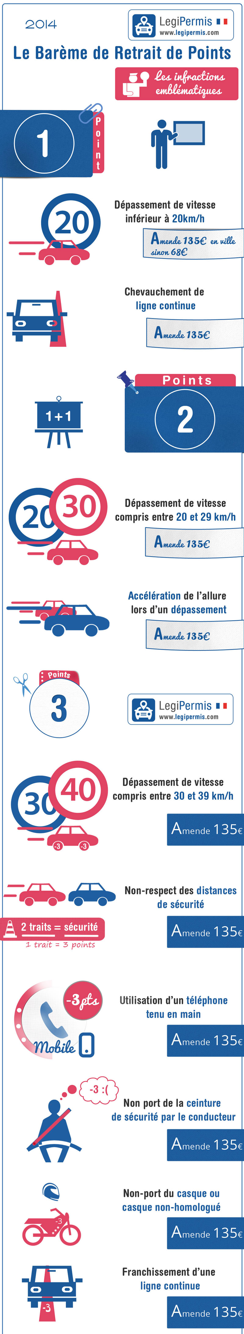 infographie perte de points infractions 1 à 3 points