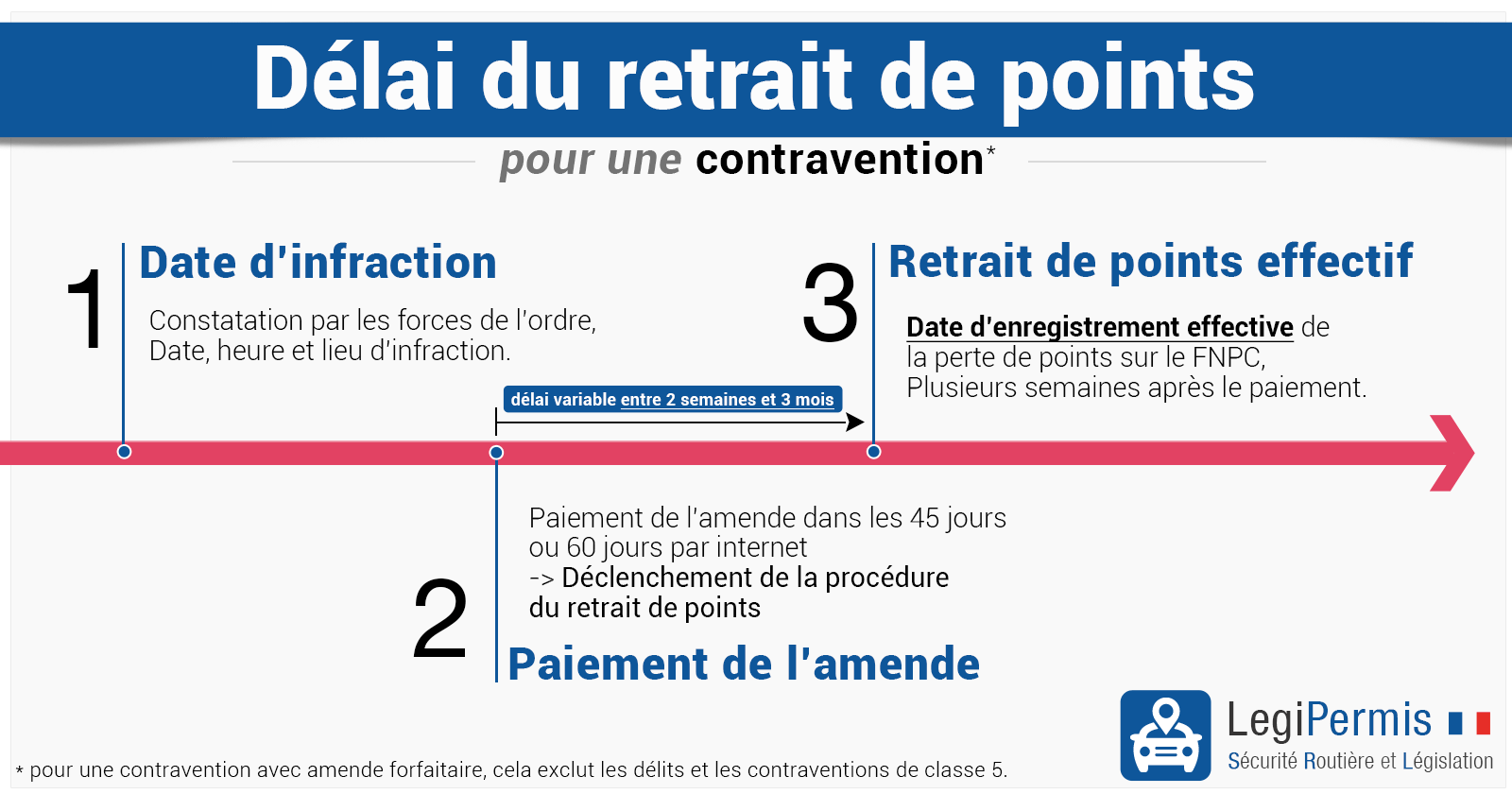 Retrait de points, délai et date effective