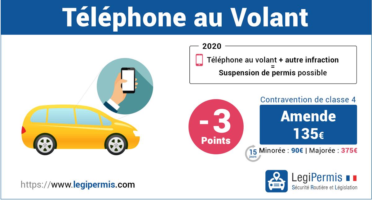 Téléphone portable au volant : sanctions perte de points et amende